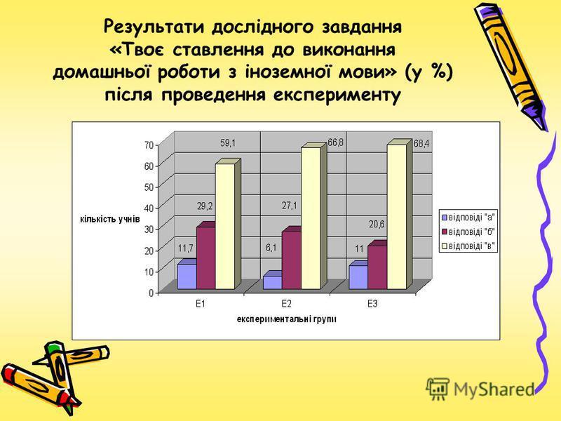 Результати дослідного завдання «Твоє ставлення до виконання домашньої роботи з іноземної мови» (у %) після проведення експерименту