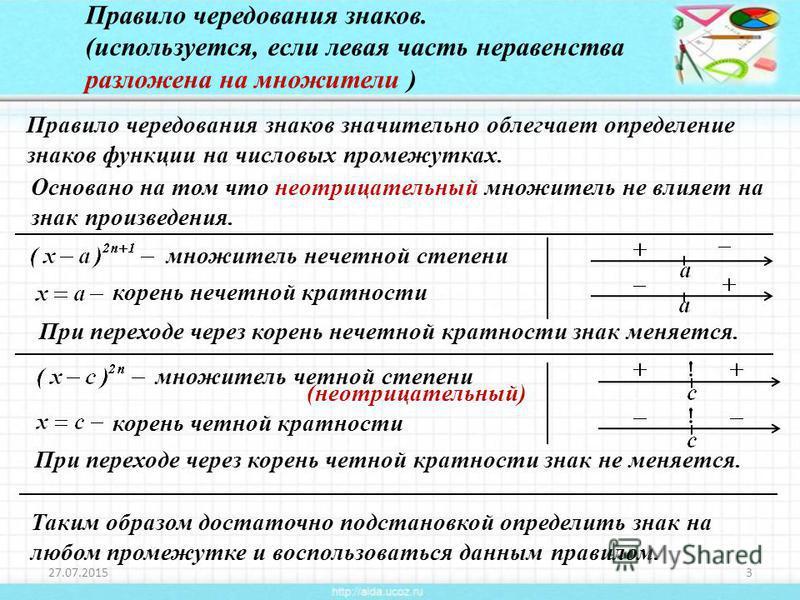 корень четной кратности 27.07.20153 Правило чередования знаков. (используется, если левая часть неравенства разложена на множители ) Правило чередования знаков значительно облегчает определение знаков функции на числовых промежутках. Основано на том
