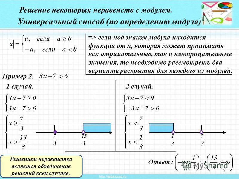 27.07.20159 Универсальный способ (по определению модуля) => если под знаком модуля находится функция от х, которая может принимать как отрицательные, так и неотрицательные значения, то необходимо рассмотреть два варианта раскрытия для каждого из моду