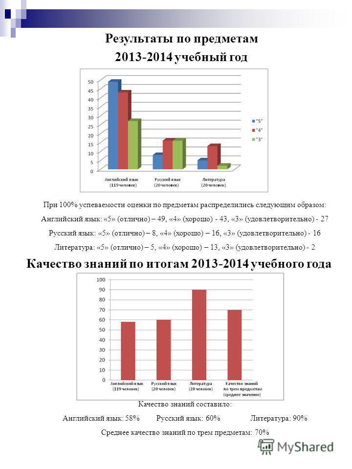 Результаты по предметам 2013-2014 учебный год Качество знаний по итогам 2013-2014 учебного года При 100% успеваемости оценки по предметам распределились следующим образом: Английский язык: «5» (отлично) – 49, «4» (хорошо) - 43, «3» (удовлетворительно