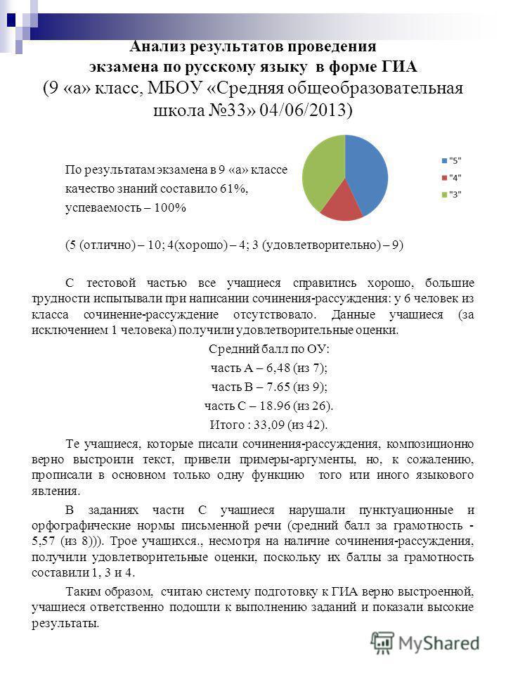 Анализ результатов проведения экзамена по русскому языку в форме ГИА (9 «а» класс, МБОУ «Средняя общеобразовательная школа 33» 04/06/2013) По результатам экзамена в 9 «а» классе качество знаний составило 61%, успеваемость – 100% (5 (отлично) – 10; 4(