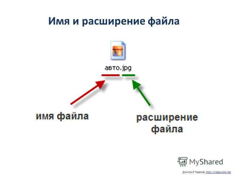 Имя и расширение файла Дмитрий Тарасов, http://videouroki.nethttp://videouroki.net