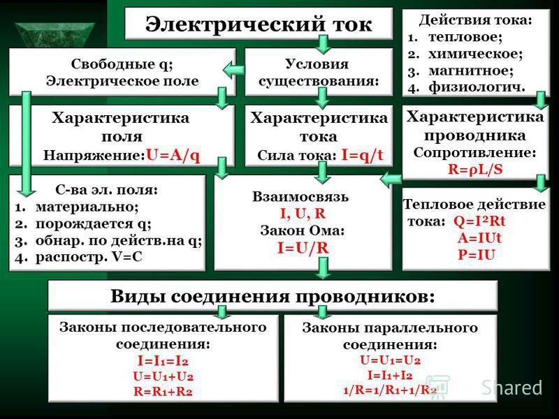 Электрический ток Условия существования: Свободные q; Электрическое поле С-ва эл. поля: 1.материально; 2. порождается q; 3.обнар. по действ.на q; 4.распостр. V=C Характеристика поля Напряжение: U=A/q Характеристика тока Сила тока: I=q/t Характеристик