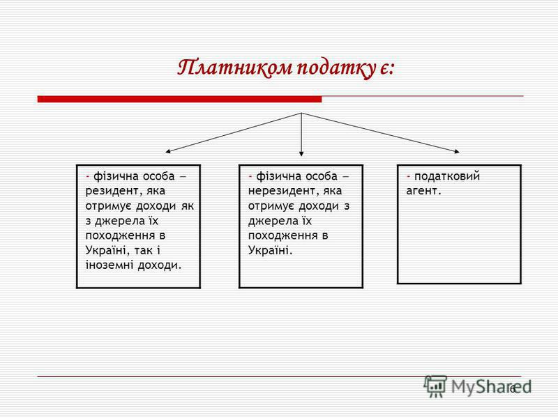 66 Платником податку є: - фізична особа резидент, яка отримує доходи як з джерела їх походження в Україні, так і іноземні доходи. - податковий агент. - фізична особа нерезидент, яка отримує доходи з джерела їх походження в Україні.