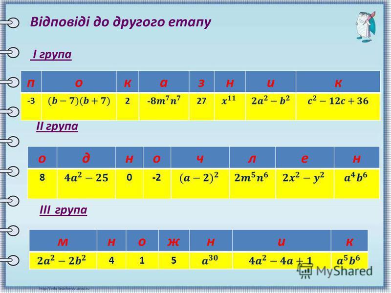 Відповіді до другого етапу І група показник -3227 ІІ група ІІІ група одночлен 80-2 множник 415