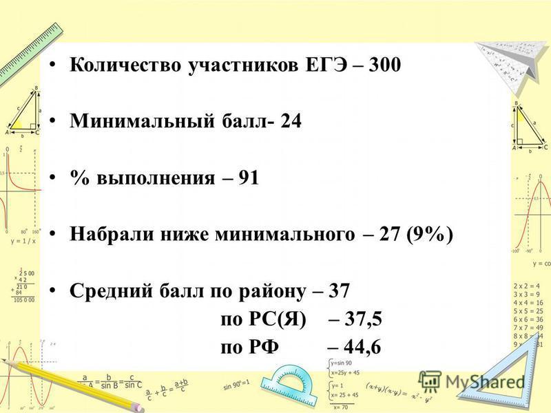 Количество участников ЕГЭ – 300 Минимальный балл- 24 % выполнения – 91 Набрали ниже минимального – 27 (9%) Средний балл по району – 37 по РС(Я) – 37,5 по РФ – 44,6
