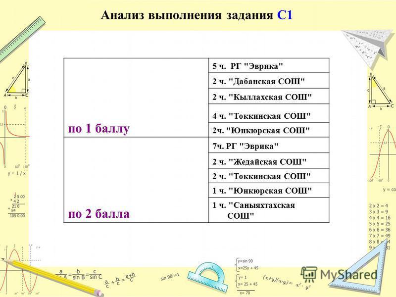 Анализ выполнения задания С1 по 1 баллу 5 ч. РГ