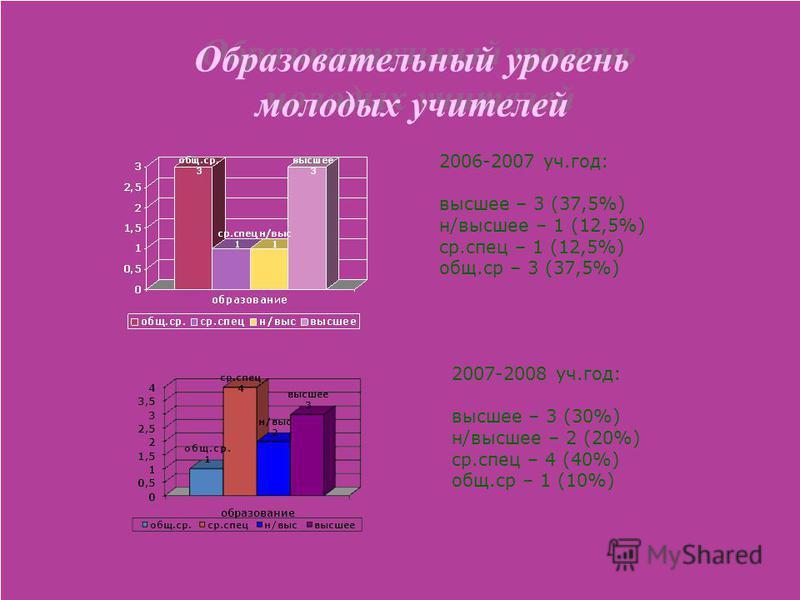 Образовательный уровень молодых учителей 2006-2007 уч.год: высшее – 3 (37,5%) н/высшее – 1 (12,5%) ср.спец – 1 (12,5%) общ.ср – 3 (37,5%) 2007-2008 уч.год: высшее – 3 (30%) н/высшее – 2 (20%) ср.спец – 4 (40%) общ.ср – 1 (10%)