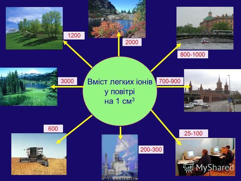 Вміст легких іонів у повітрі на 1 см 3 25-100 700-900 2000 600 1200 800-1000 200-300 3000