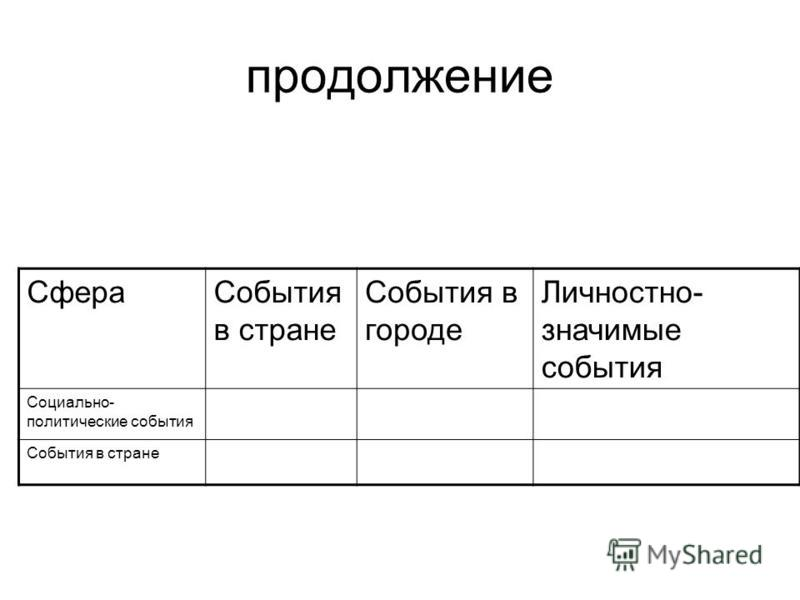 продолжение Сфера События в стране События в городе Личностно- значимые события Социально- политические события События в стране