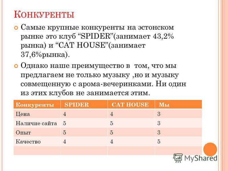 К ОНКУРЕНТЫ Самые крупные конкуренты на эстонском рынке это клуб SPIDER(занимает 43,2% рынка) и CAT HOUSE(занимает 37,6%рынка). Однако наше преимущество в том, что мы предлагаем не только музыку,но и музыку совмещенную с арама-вечеринками. Ни один из