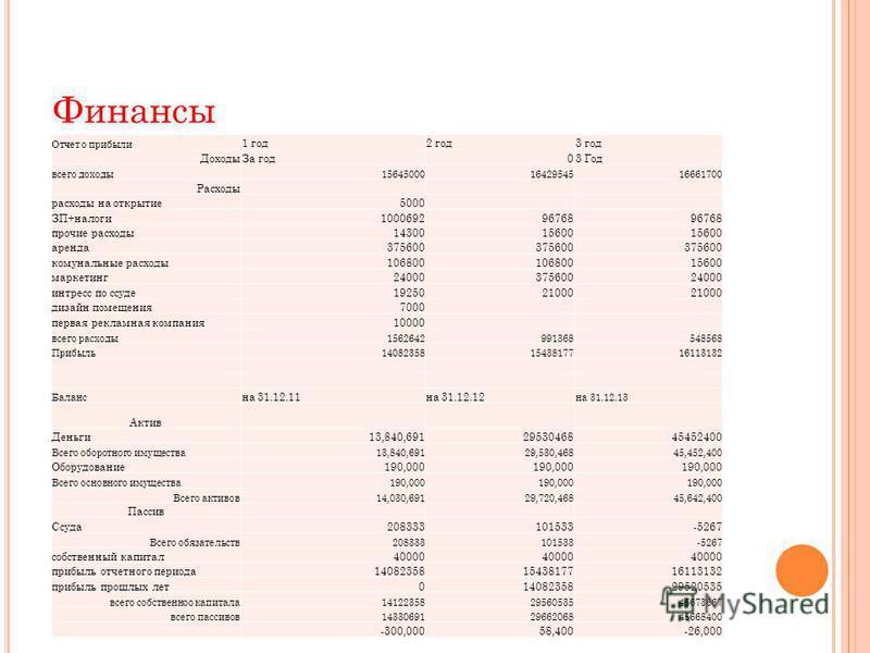 Финансы Отчет о прибыли 1 год 2 год 3 год Доходы За год 03 Год всего доходы 156450001642954516661700 Расходы расходы на открытие 5000 ЗП+налоги 100069296768 прочие расходы 1430015600 аренда 375600 коммунальные расходы 106800 15600 маркетинг 240003756