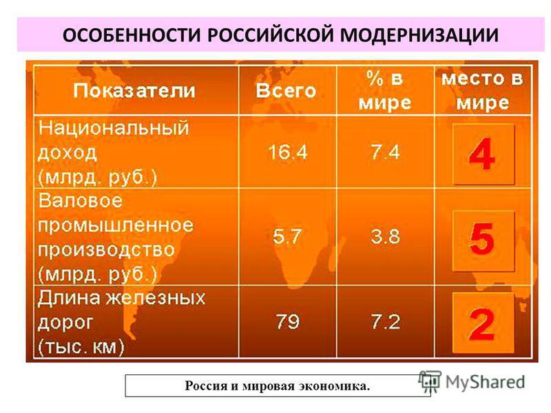 ОСОБЕННОСТИ РОССИЙСКОЙ МОДЕРНИЗАЦИИ Россия и мировая экономика.