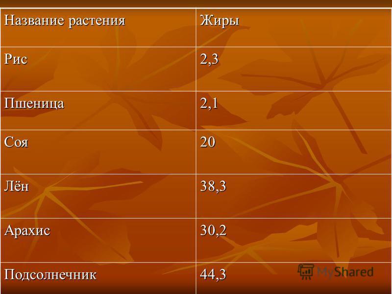Жиры Рис 2,3 Пшеница 2,1 Соя 20 Лён 38,3 Арахис 30,2 Подсолнечник 44,3