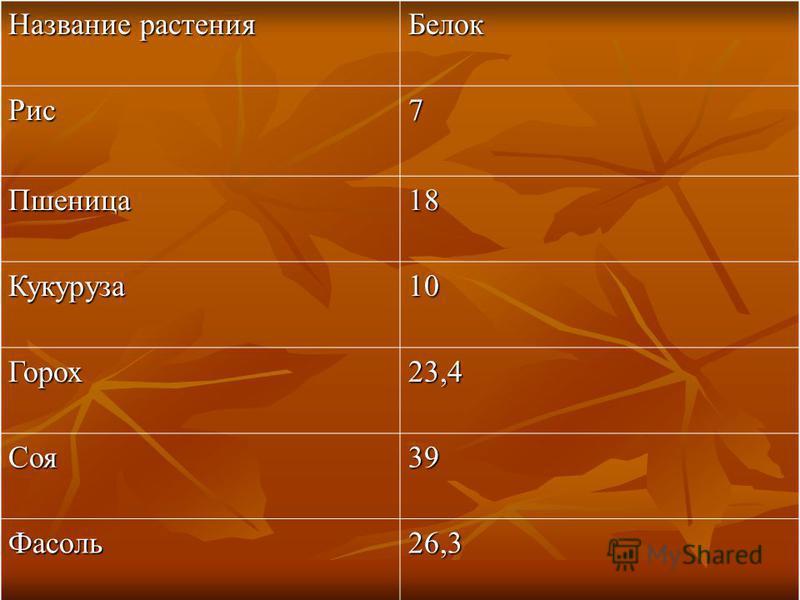 Название растения Белок Рис 7 Пшеница 18 Кукуруза 10 Горох 23,4 Соя 39 Фасоль 26,3