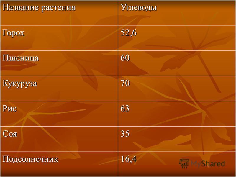 Углеводы Горох 52,6 Пшеница 60 Кукуруза 70 Рис 63 Соя 35 Подсолнечник 16,4