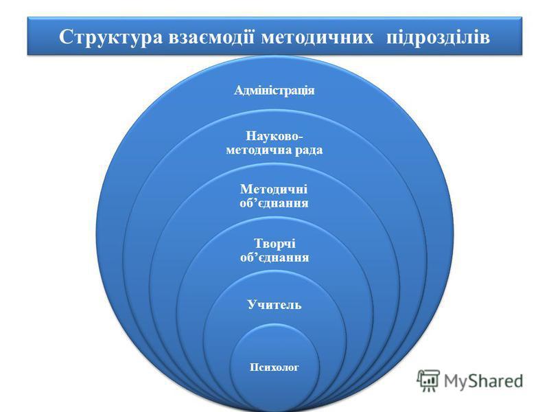 Структура взаємодії методичних підрозділів Адміністрація Науково- методична рада Методичні обєднання Творчі обєднання Учитель Психолог