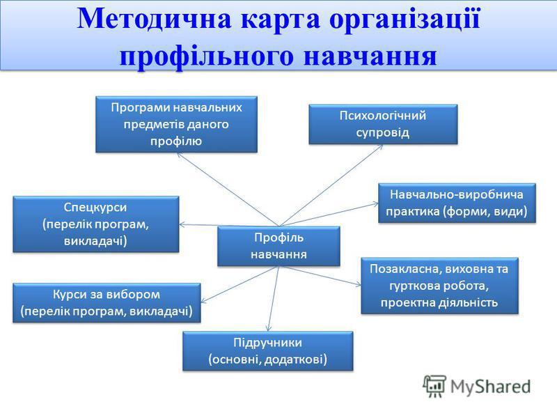 Методична карта організації профільного навчання Програми навчальних предметів даного профілю Психологічний супровід Спецкурси (перелік програм, викладачі) Спецкурси (перелік програм, викладачі) Курси за вибором (перелік програм, викладачі) Курси за