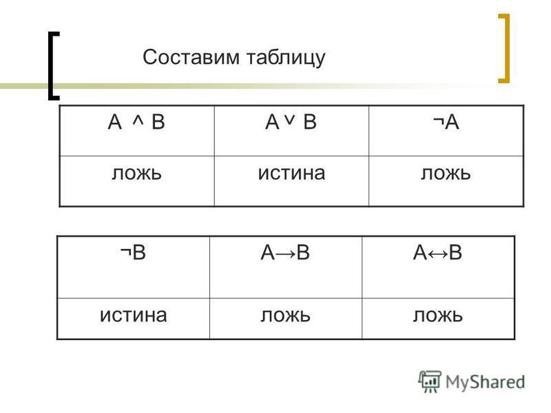 А В ¬А¬А ложь истина ложь ¬В¬ВАВ истина ложь Составим таблицу