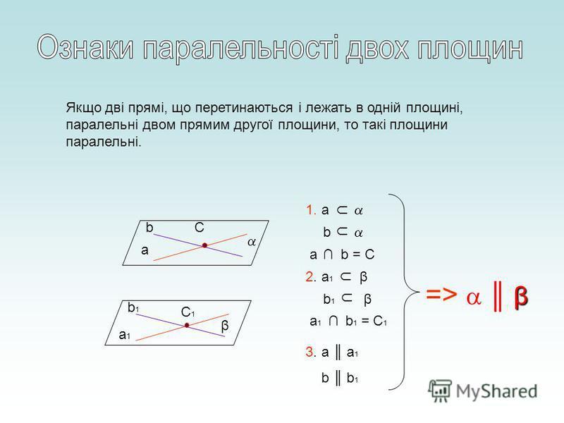Якщо дві прямі, що перетинаються і лежать в одній площині, паралельні двом прямим другої площини, то такі площини паралельні. a b a1a1 b1b1 β C C1C1 1. a b ab = C 2. a 1β b1b1β a1a1 b 1 = C 1 3. a а 1 b b 1 β => β