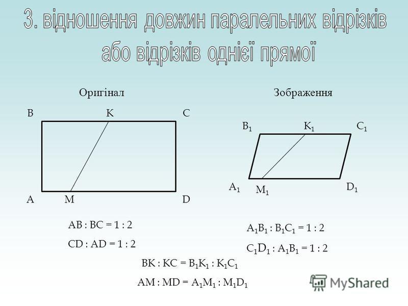 CB DA C1C1 B1B1 D1D1 A1A1 ОригіналЗображення AB : BC = 1 : 2 A 1 B 1 : B 1 C 1 = 1 : 2 CD : AD = 1 : 2 C 1 D 1 : A 1 B 1 = 1 : 2 BK : KC = B 1 K 1 : K 1 C 1 K M K1K1 M1M1 AM : MD = A 1 M 1 : M 1 D 1