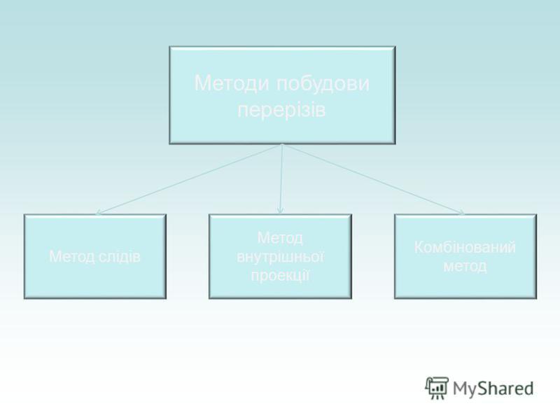 Методи побудови перерізів Метод слідів Метод внутрішньої проекції Комбінований метод