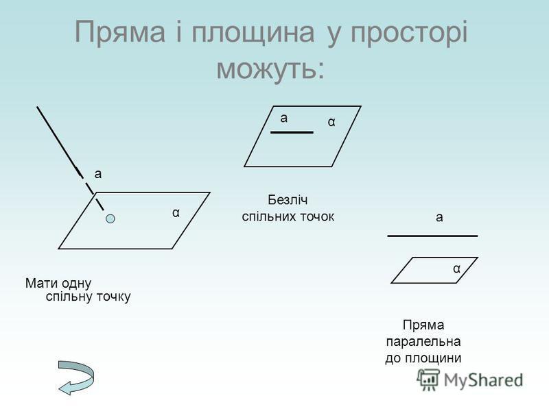 Пряма і площина у просторі можуть: Мати одну спільну точку Безліч спільних точок α а а α а α Пряма паралельна до площини