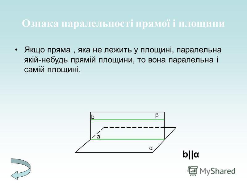 Ознака паралельності прямої і площини Якщо пряма, яка не лежить у площині, паралельна якій-небудь прямій площини, то вона паралельна і самій площині. b a β α b || α