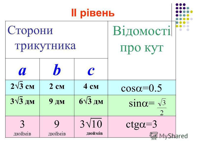 ІІ рівень Сторони трикутника Відомості про кут аbс 2 3 см 2 см4 см cos =0.5 3 3 дм 9 дм 6 3 дм sin = 3 дюймів 9 дюймів 3 10 дюймів сtg =3