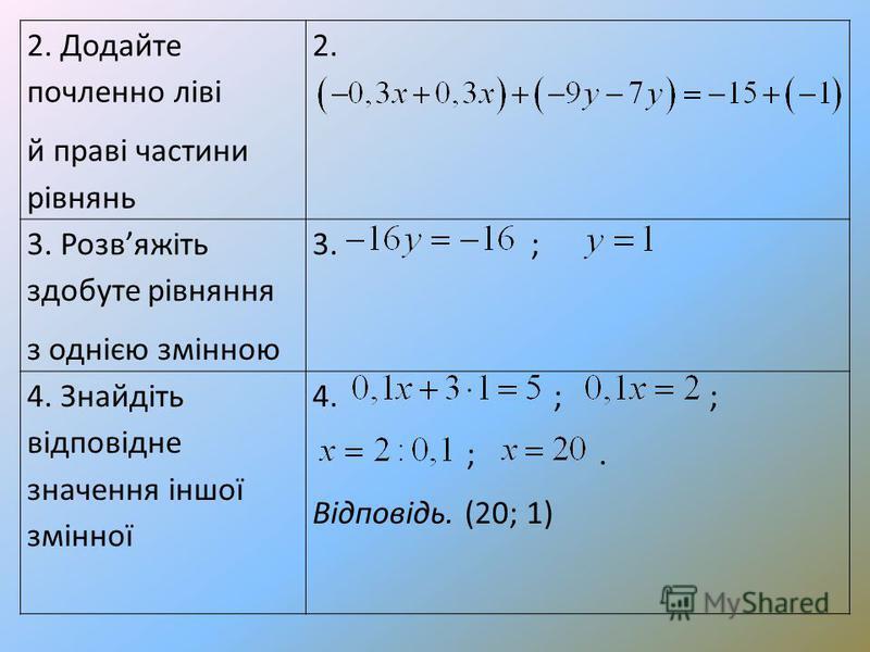 2. Додайте почленно ліві й праві частини рівнянь 2. 3. Розвяжіть здобуте рівняння з однією змінною 3. ; 4. Знайдіть відповідне значення іншої змінної 4. ; ; ;. Відповідь. (20; 1)