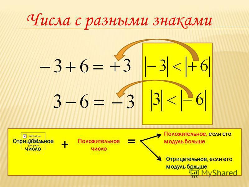 Числа с разными знаками + Положительное число = Положительное, если его модуль больше Отрицательное, если его модуль больше