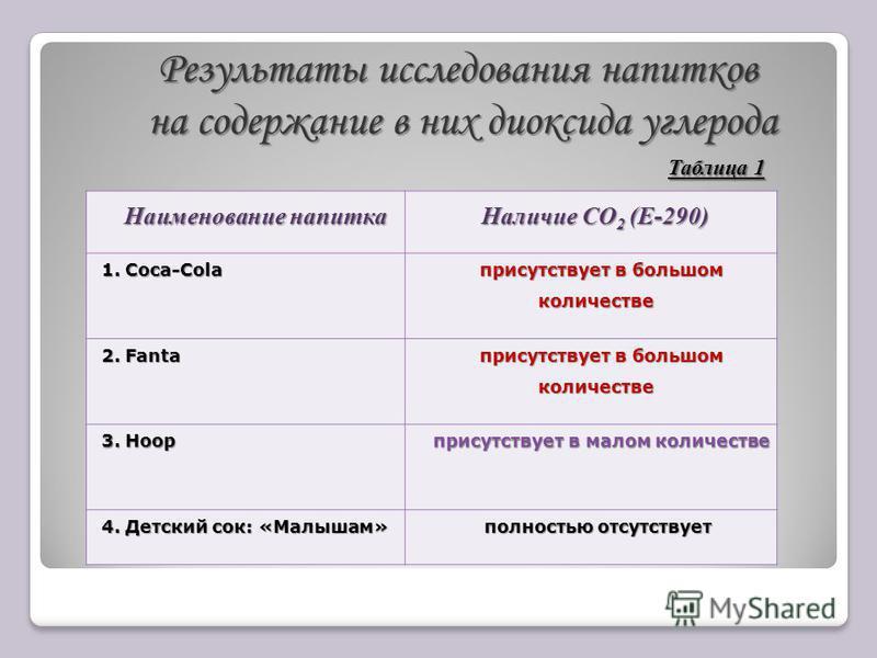 Наименование напитка Наименование напитка Наличие СО 2 (Е-290) 1. Сoca-Cola присутствует в большом количестве присутствует в большом количестве 2. Fanta присутствует в большом количестве присутствует в большом количестве 3. Hoop присутствует в малом