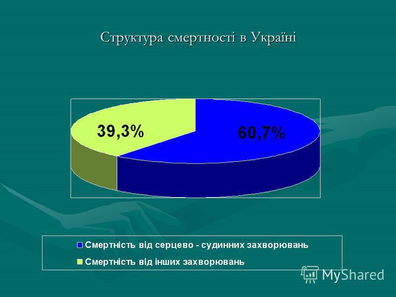 Структура смертності в Україні