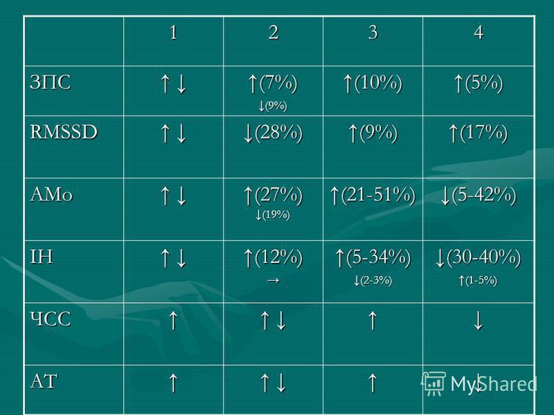 1234 ЗПС (7%)(9%)(10%)(5%) RMSSD (28%)(9%)(17%) АМо (27%) (19%) (21-51%)(5-42%) ІН (12%)(5-34%)(2-3%)(30-40%)(1-5%) ЧСС АТ