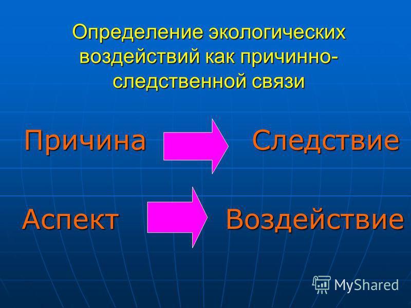 Определение экологических воздействий как причинно- следственной связи Причина Следствие Причина Следствие Аспект Воздействие Аспект Воздействие