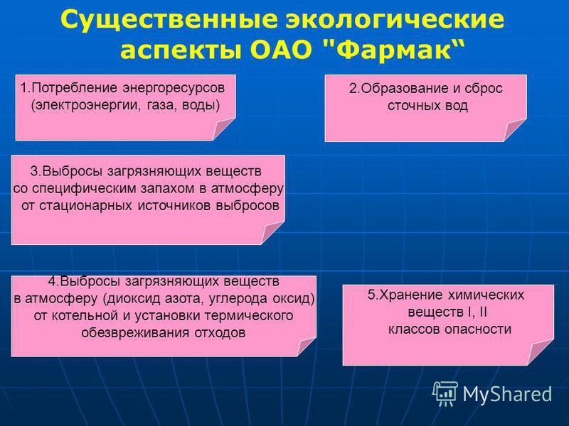 Существенные экологические аспекты ОАО