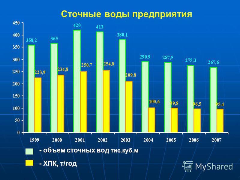 Сточные воды предприятия - объем сточных вод тис.куб.м - ХПК, т/год