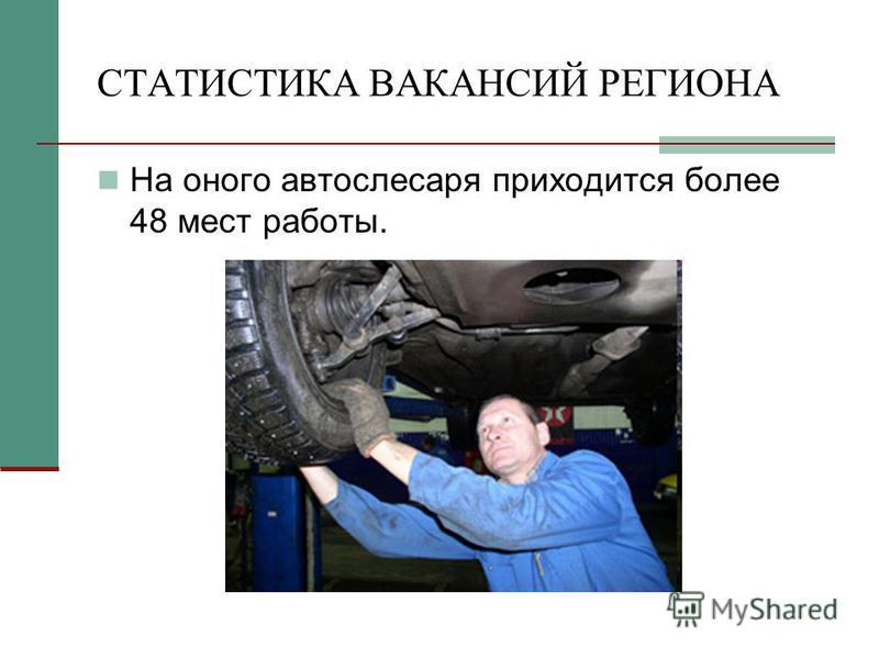 СТАТИСТИКА ВАКАНСИЙ РЕГИОНА На оного автослесаря приходится более 48 мест работы.