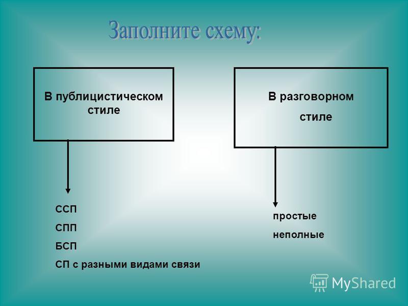 В публицистическом стиле В разговорном стиле ССП CПП БСП СП с разными видами связи простые неполные
