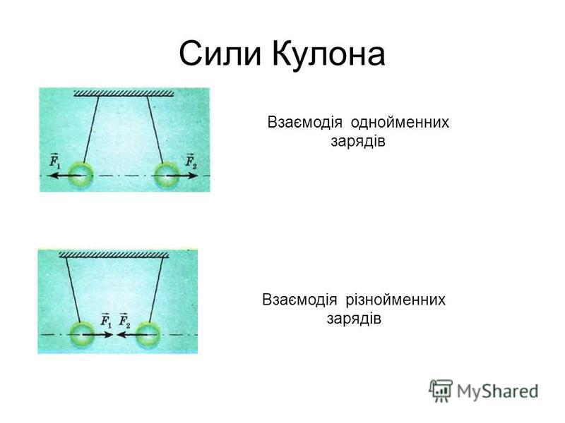 Сили Кулона Взаємодія однойменних зарядів Взаємодія різнойменних зарядів