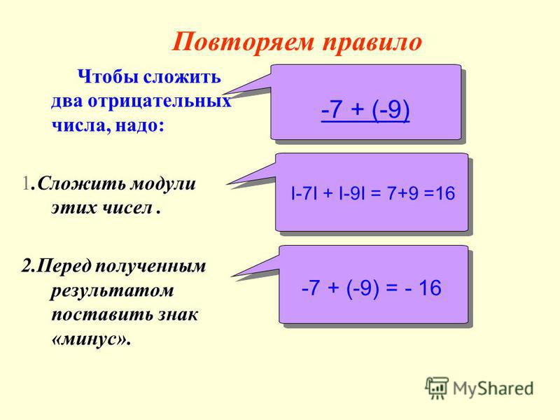 Чтобы сложить два отрицательных числа, надо:.Сложить модули этих чисел. 1. Сложить модули этих чисел. 2. Перед полученным результатом поставить знак «минус». -7 + (-9) I-7I + I-9I = 7+9 =16 -7 + (-9) = - 16 -7 + (-9) = - 16 Повторяем правило