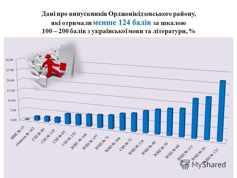 Дані про випускників Орджонікідзевського району, які отримали менше 124 балів за шкалою 100 – 200 балів з української мови та літератури, %