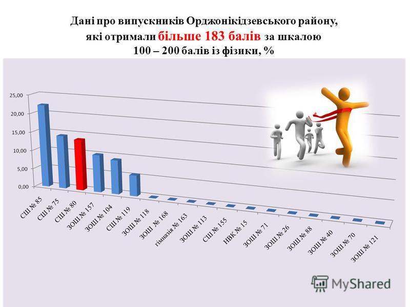 Дані про випускників Орджонікідзевського району, які отримали більше 183 балів за шкалою 100 – 200 балів із фізики, %