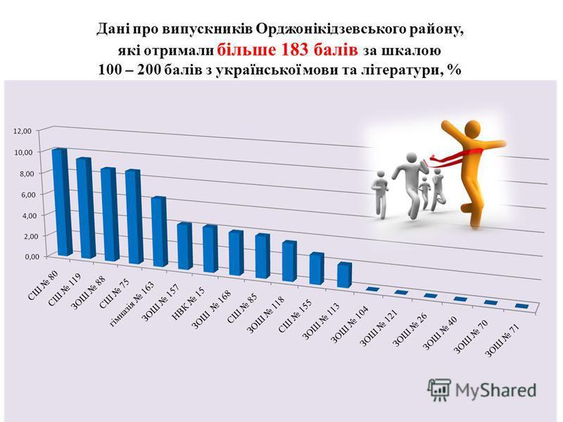 Дані про випускників Орджонікідзевського району, які отримали більше 183 балів за шкалою 100 – 200 балів з української мови та літератури, %
