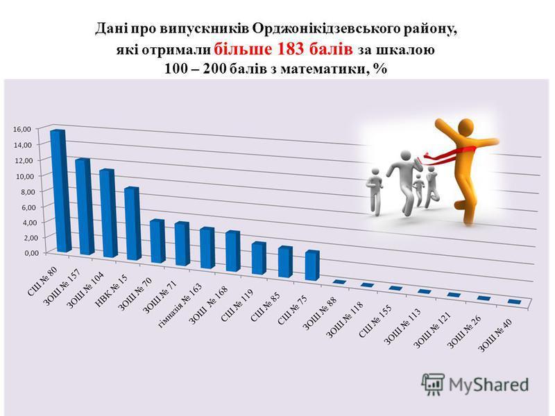 Дані про випускників Орджонікідзевського району, які отримали більше 183 балів за шкалою 100 – 200 балів з математики, %