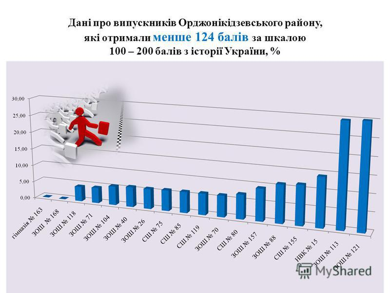 Дані про випускників Орджонікідзевського району, які отримали менше 124 балів за шкалою 100 – 200 балів з історії України, %