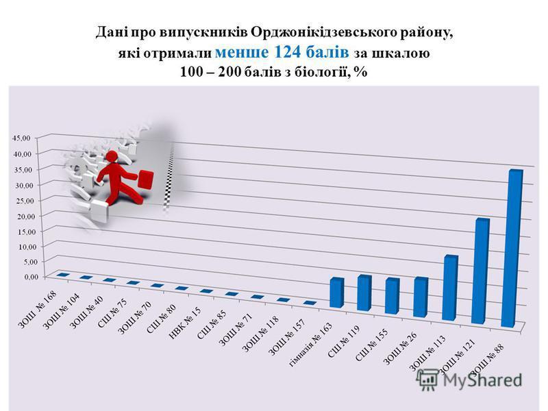 Дані про випускників Орджонікідзевського району, які отримали менше 124 балів за шкалою 100 – 200 балів з біології, %