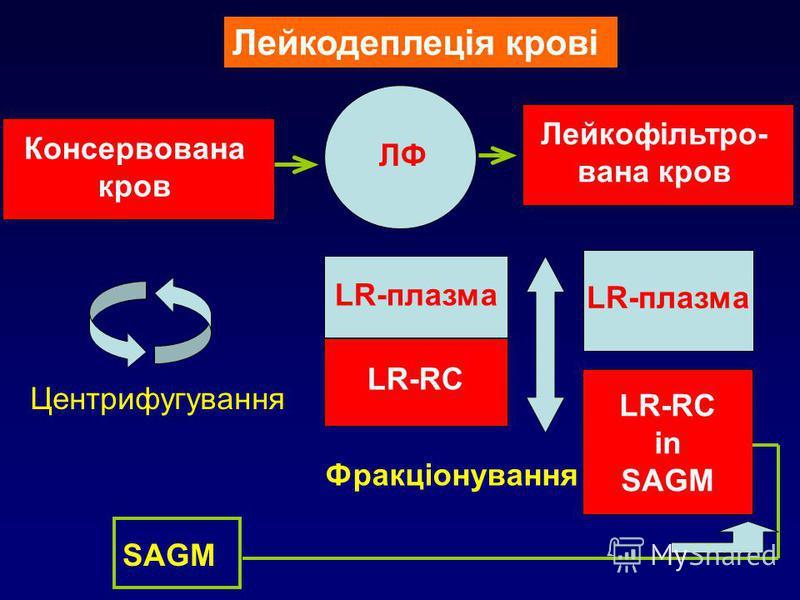 Лейкодеплеція крові Консервована кров ЛФ Лейкофільтро- вана кров Фракціонування LR-плазма LR-RC LR-плазма LR-RC in SAGM SAGM Центрифугування