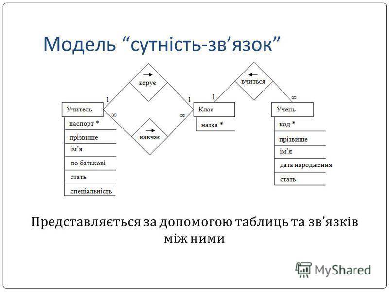 Модель сутність-звязок Представляється за допомогою таблиць та звязків між ними