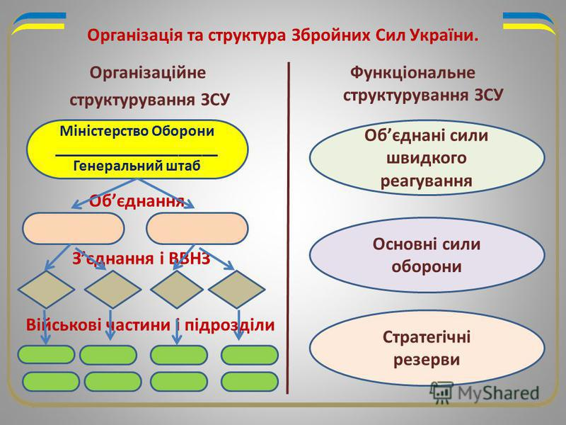 Організація та структура Збройних Сил України. Організаційне структурування ЗСУ Функціональне структурування ЗСУ Міністерство Оборони _____________________ Генеральний штаб Обєднання Зєднання і ВВНЗ Військові частини і підрозділи Обєднані сили швидко